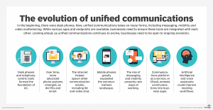 Unified Communications Infrastructure